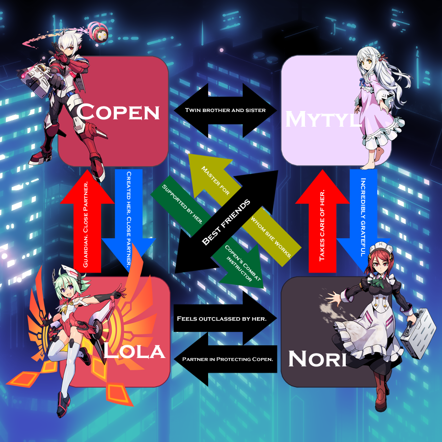 GV2 Character Relationships (Copen side)
