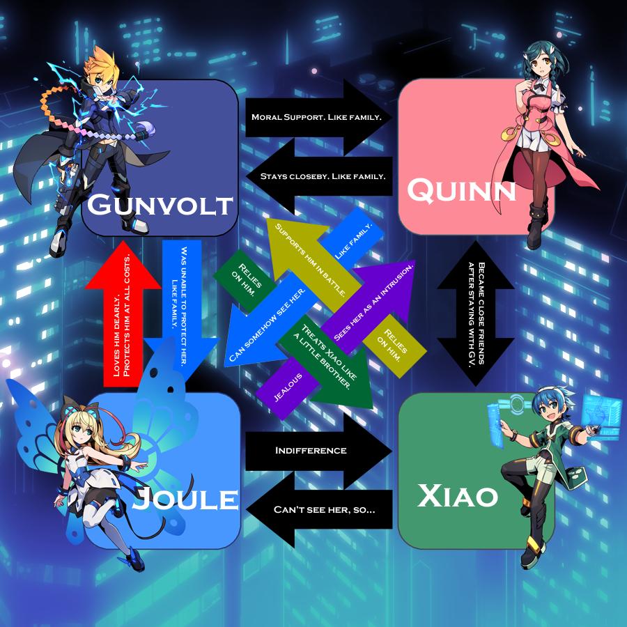 GV2 Character Relationships (GV side)